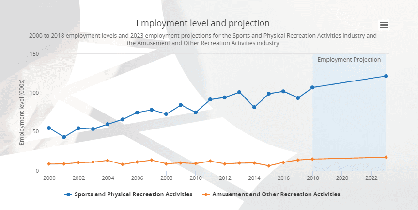ASIC Employment Projection