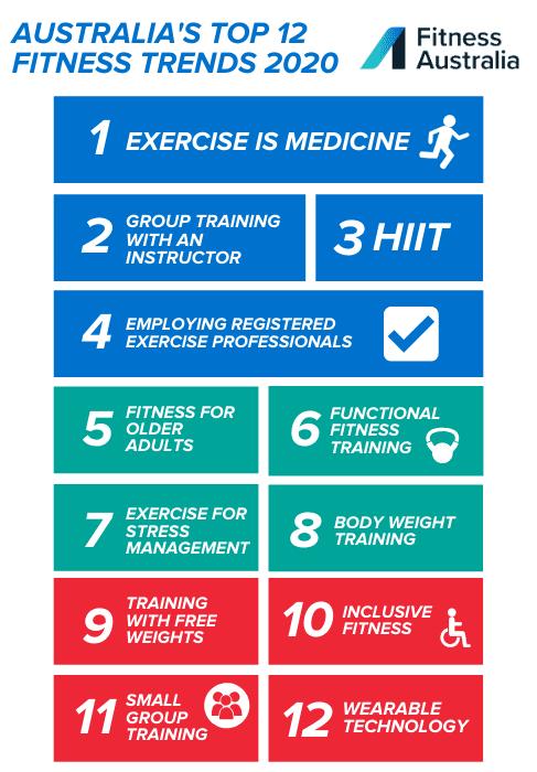 Top 12 Fitness Trends 2020
